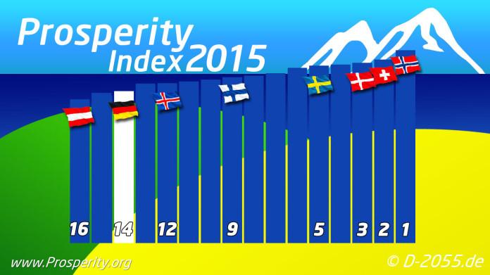 Prosperity Index 2015