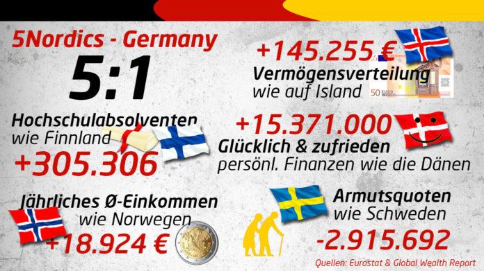 Vergleich 5Nordics - Deutschland