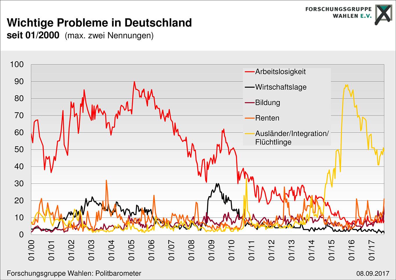 Wahlen. wichtige Probleme in Deutschland